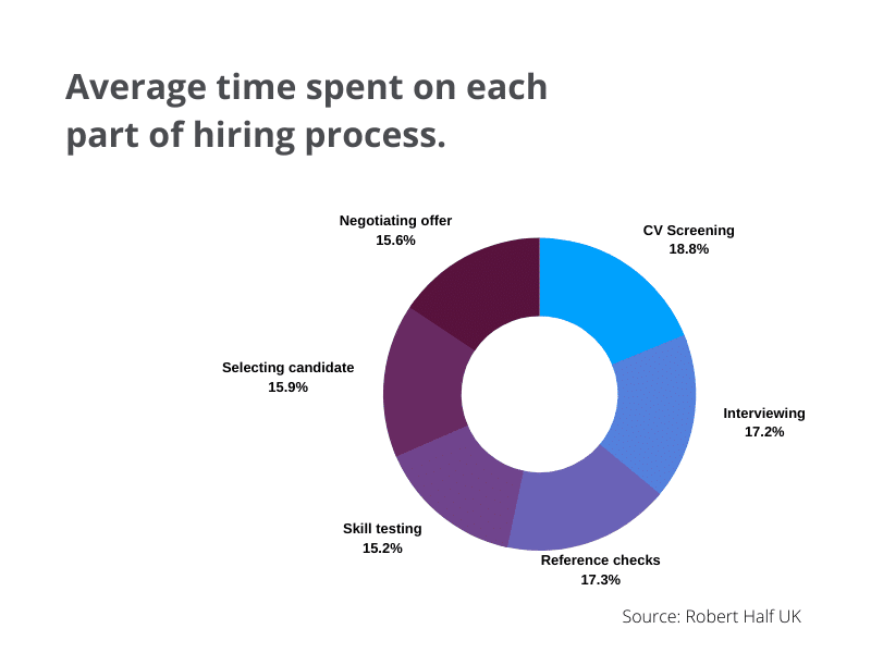 Diagram showing the average time spent per stage of the hiring process