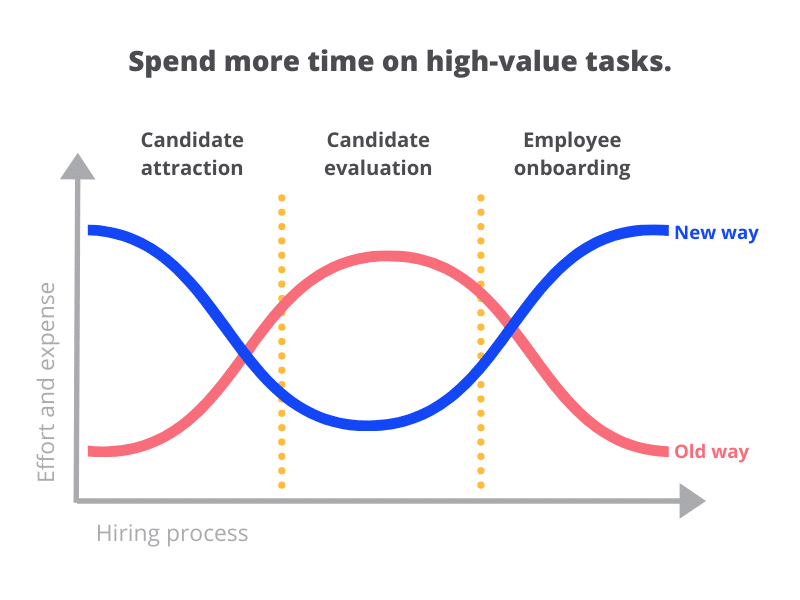 Vervoe can help you spend less time on repetitive tasks, and more time on high-value activities