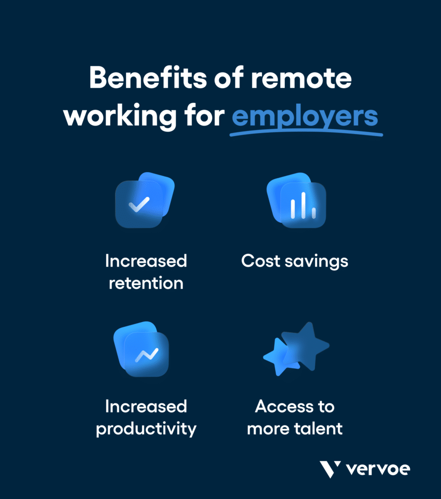 Benefits for employers of remote workers: increased retention, cost savings, increased productivity, access to larger talent pools.