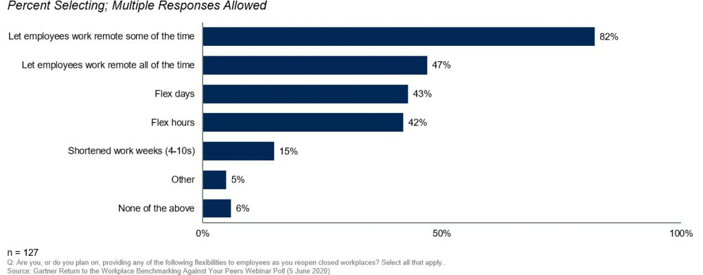 Gartner results of survey regarding flexible working