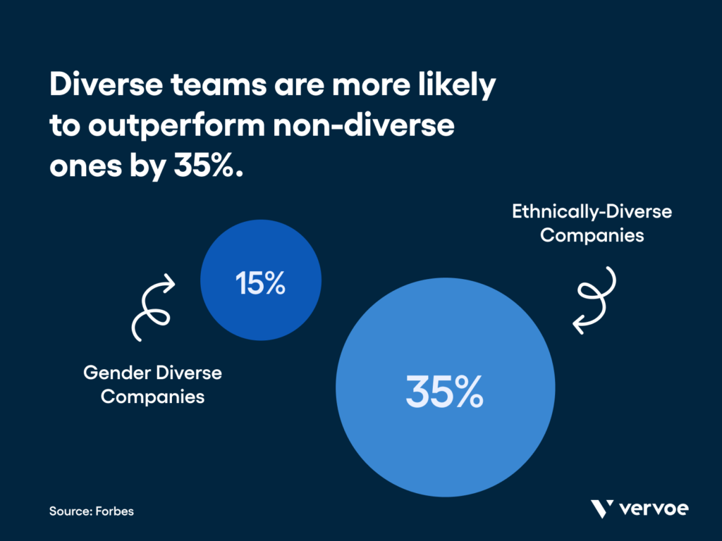 Why is diversity hiring important? Diverse teams outperform non-diverse ones by 35%.