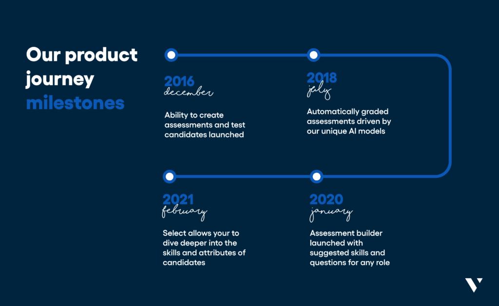 Vervoe's product journey milestones