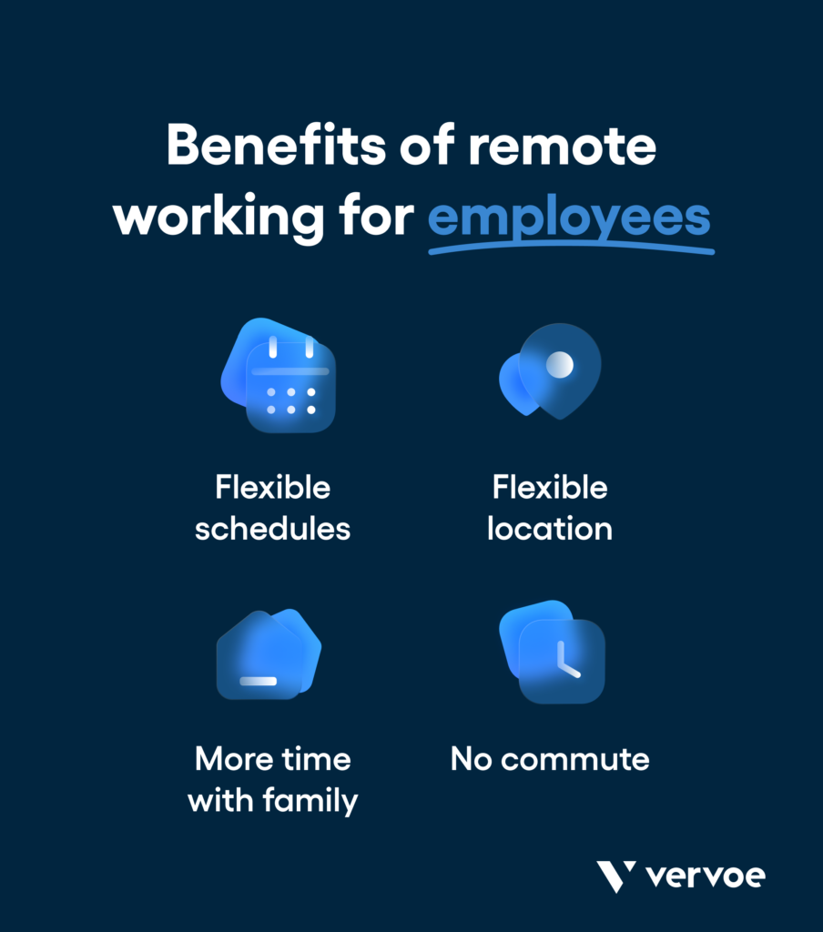 Benefits for remote employees: flexible schedules, flexible location, more time with family, not having to commute (cost and time savings).
