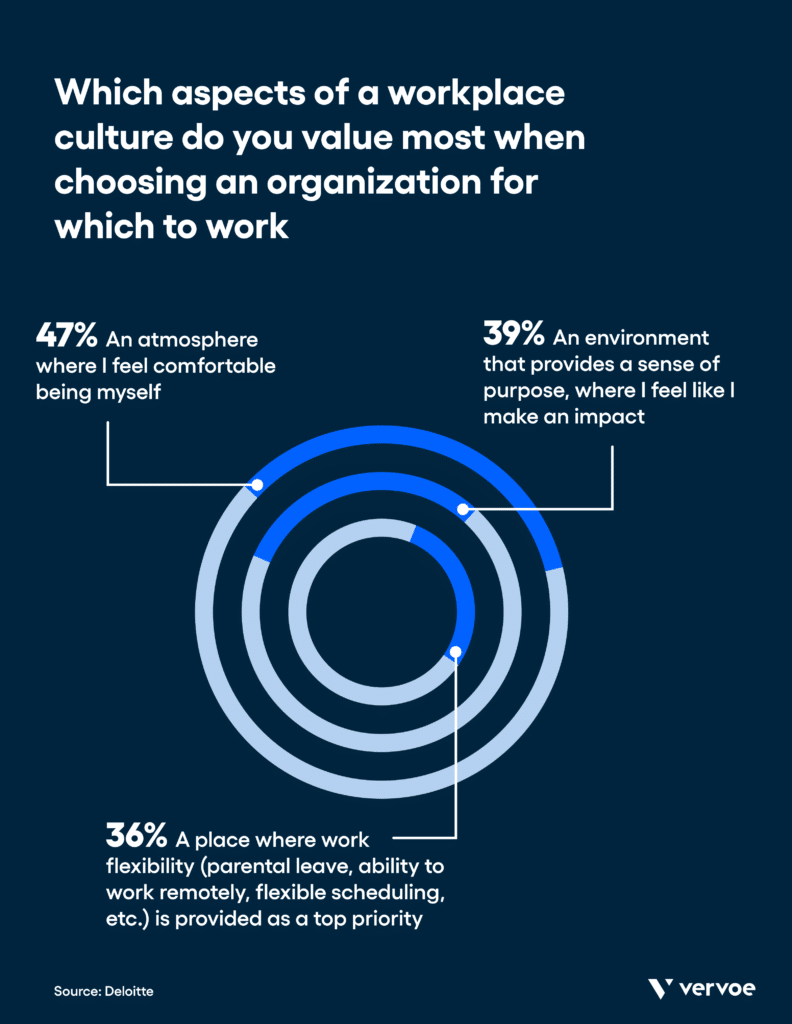 Benefits of workplace inclusion statistics: in one survey, 80% of respondents said that inclusion was important when choosing an employer. (deloitte) 23% of respondents in that same survey said they have already left one company for a more inclusive one. (deloitte)
