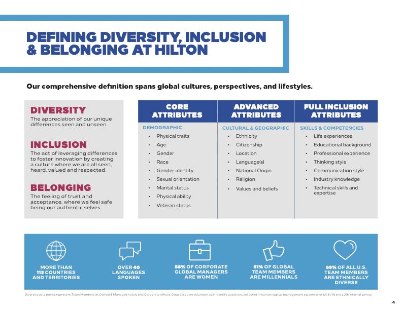 Defining diversity, inclusion & belonging at hilton