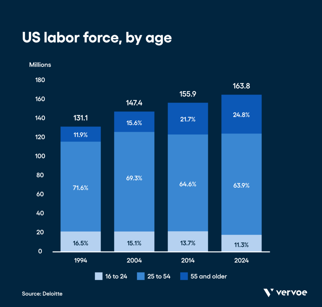 Diversity in the workplace statistics: the us workforce is getting older. By 2024, it's projected that employees age 55+ will make up 24. 8% of the workforce, as compared to 11. 9% in 1994. (deloitte)