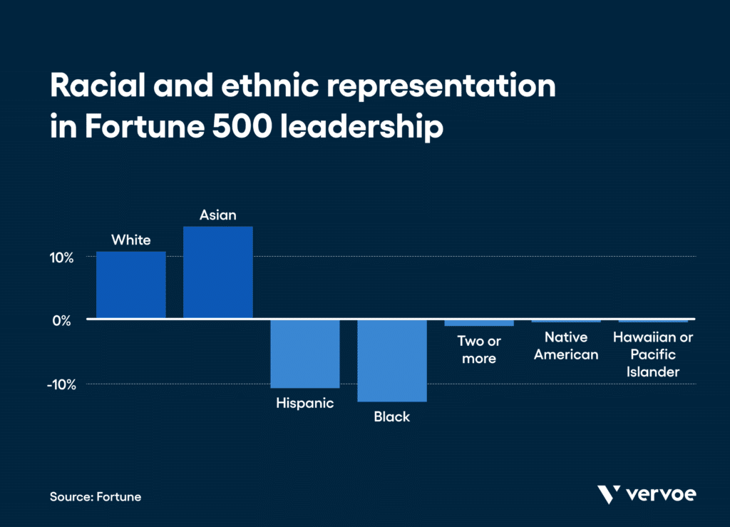 Ethnic and racial workplace diversity statistics: in 2019, black people only held 3. 2% of the senior leadership roles at large companies in the u. S. And just 0. 8% of all fortune 500 ceo positions. (coqual)