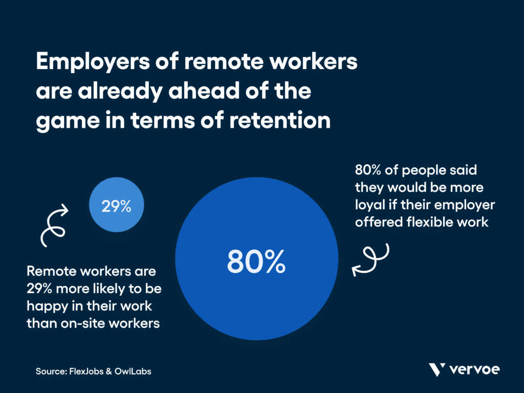 A flexjobs survey found that 80% of respondents said they would be more loyal to their employer if they offered flexible work. Owllabs found that remote workers are 29% more likely to be happy in their work than on-site workers.
