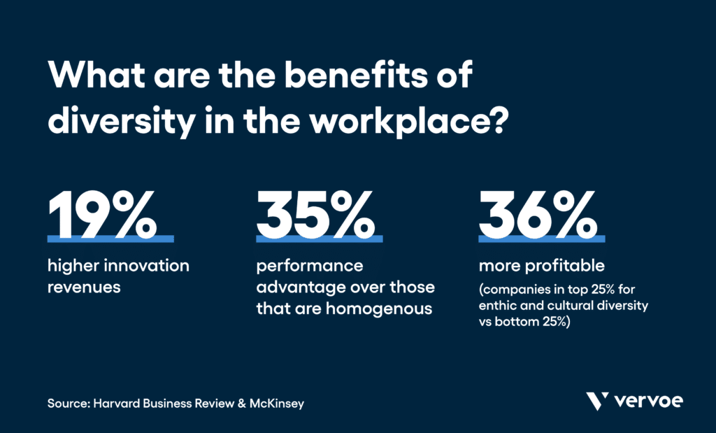 Benefits of diversity in the workplace statistics