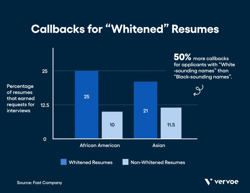 "Blind hiring statistics: ""white-sounding names"" get 50% more callbacks than applicants with black-sounding names."