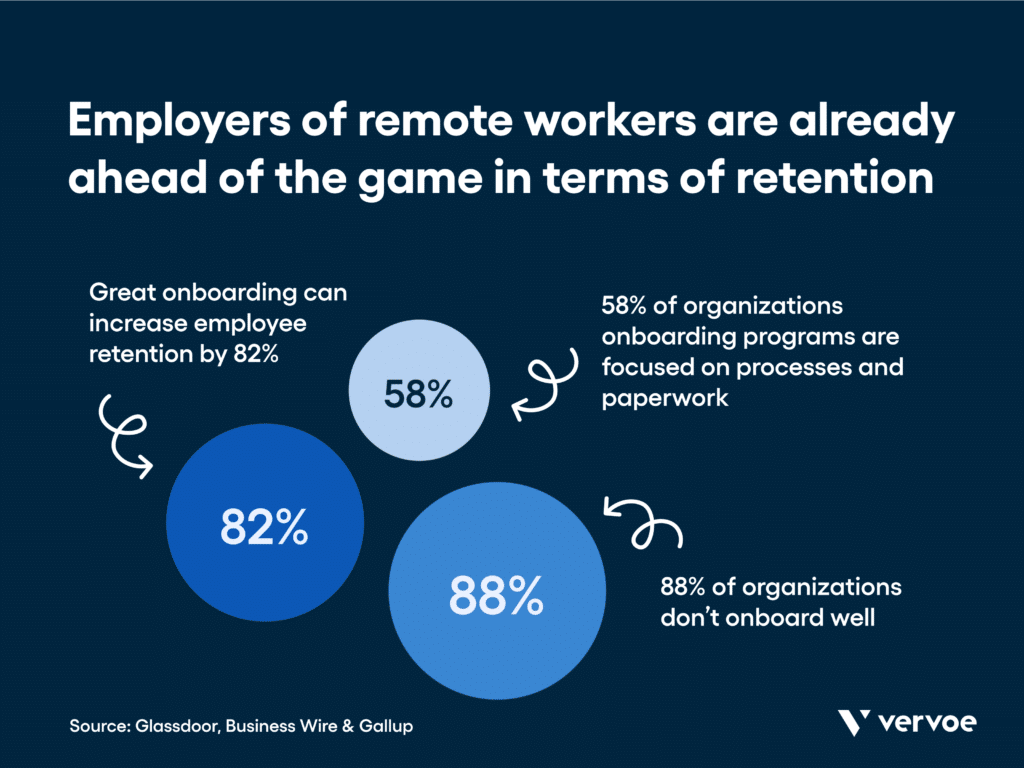 Onboarding remote employees: employers of remote workers are already ahead of the game in terms of retention.