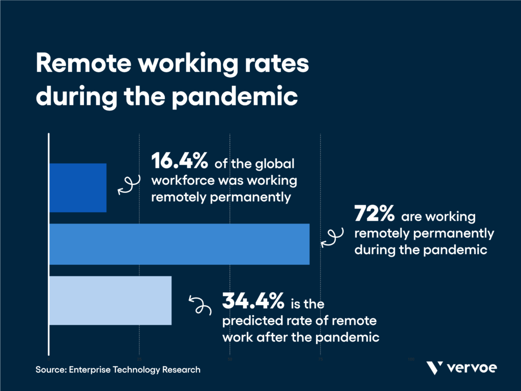 Remote hiring trends: the results of a global survey of cios.