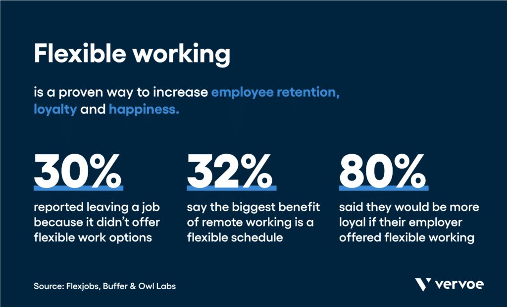 Remote hiring trends and statistics: flexible working