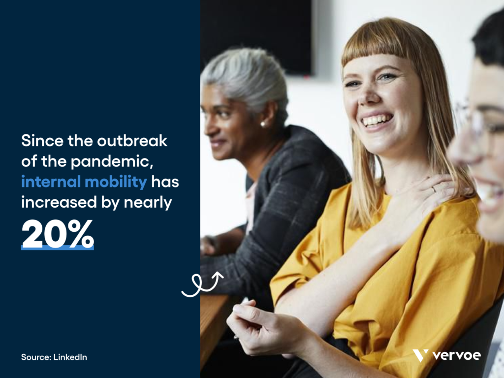 Talent acquisition trends: since the outbreak of the pandemic, internal mobility has increased by nearly 20% 2021: