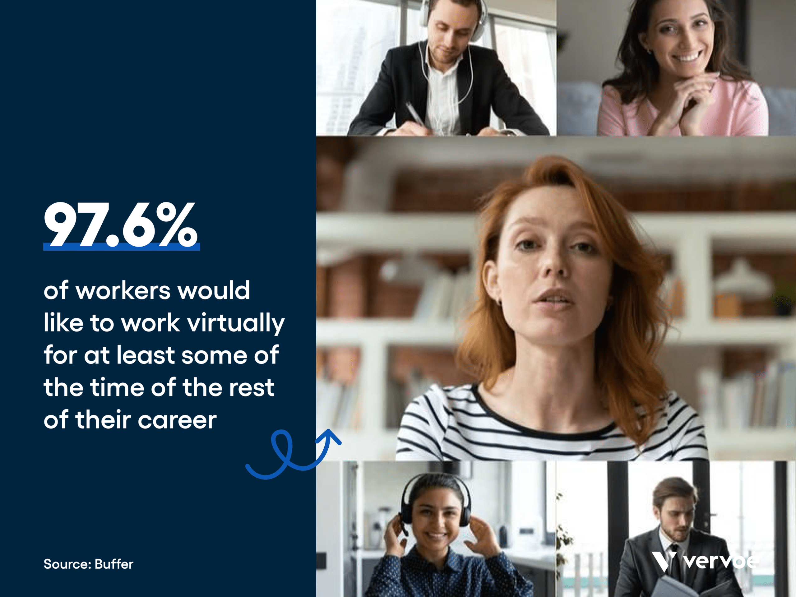 Benefits of a virtual recruit event: 97. 6% of workers report they would be happier working remotely