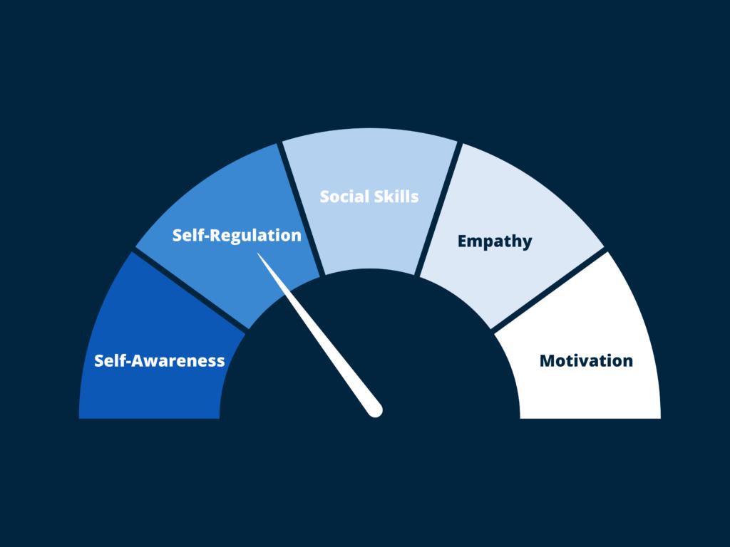 Five key emotional intelligence skills