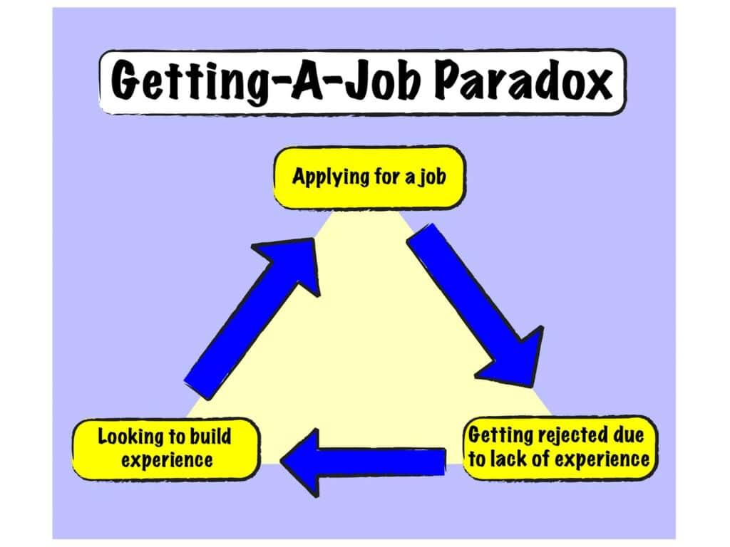 Getting-a-job paradox