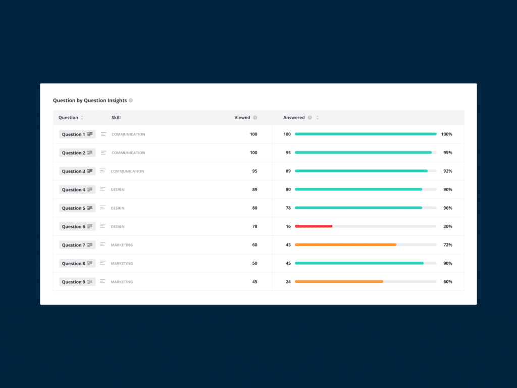 Spot troublesome questions with question by question insights
