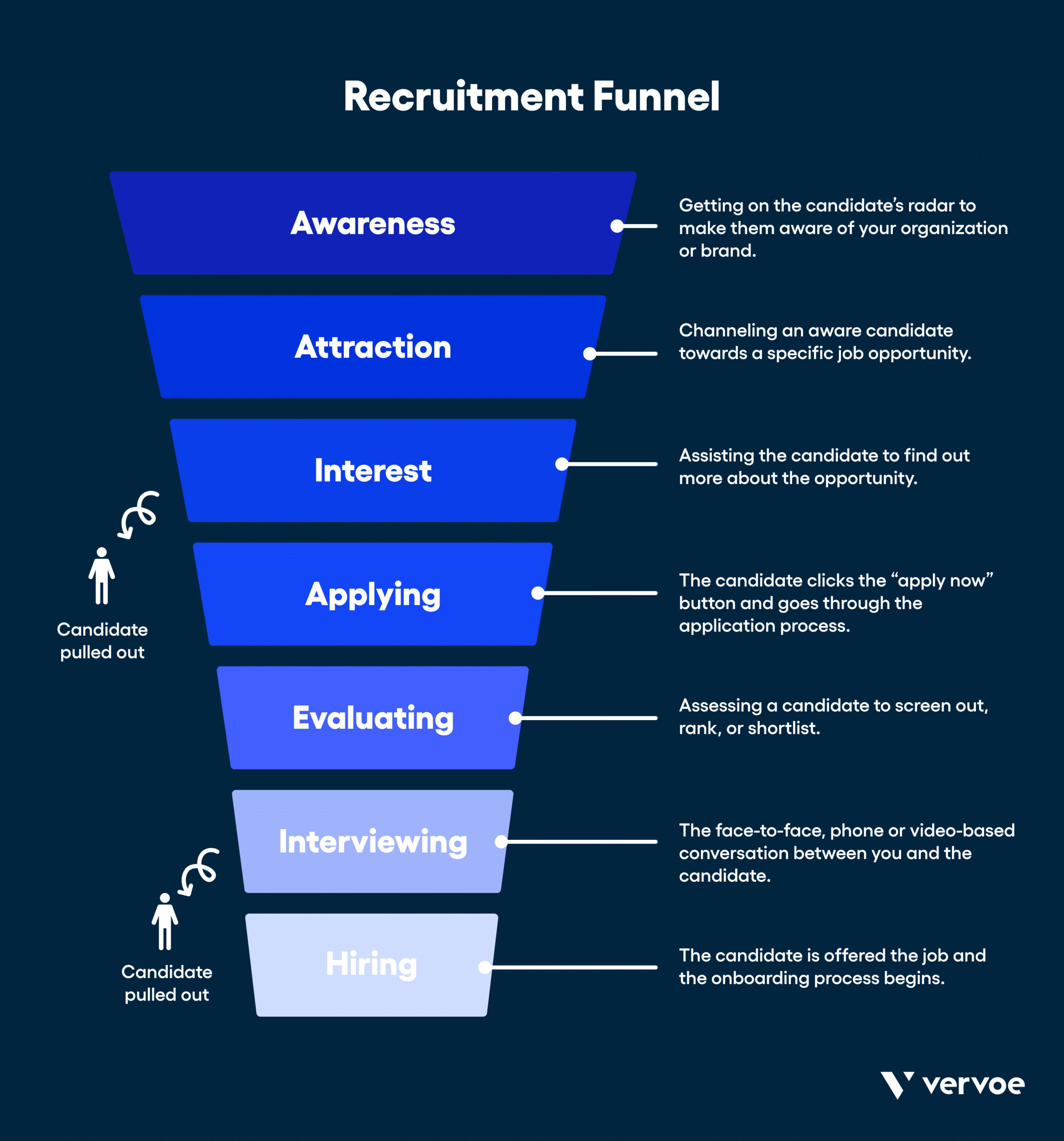 Recruitment funnel stages