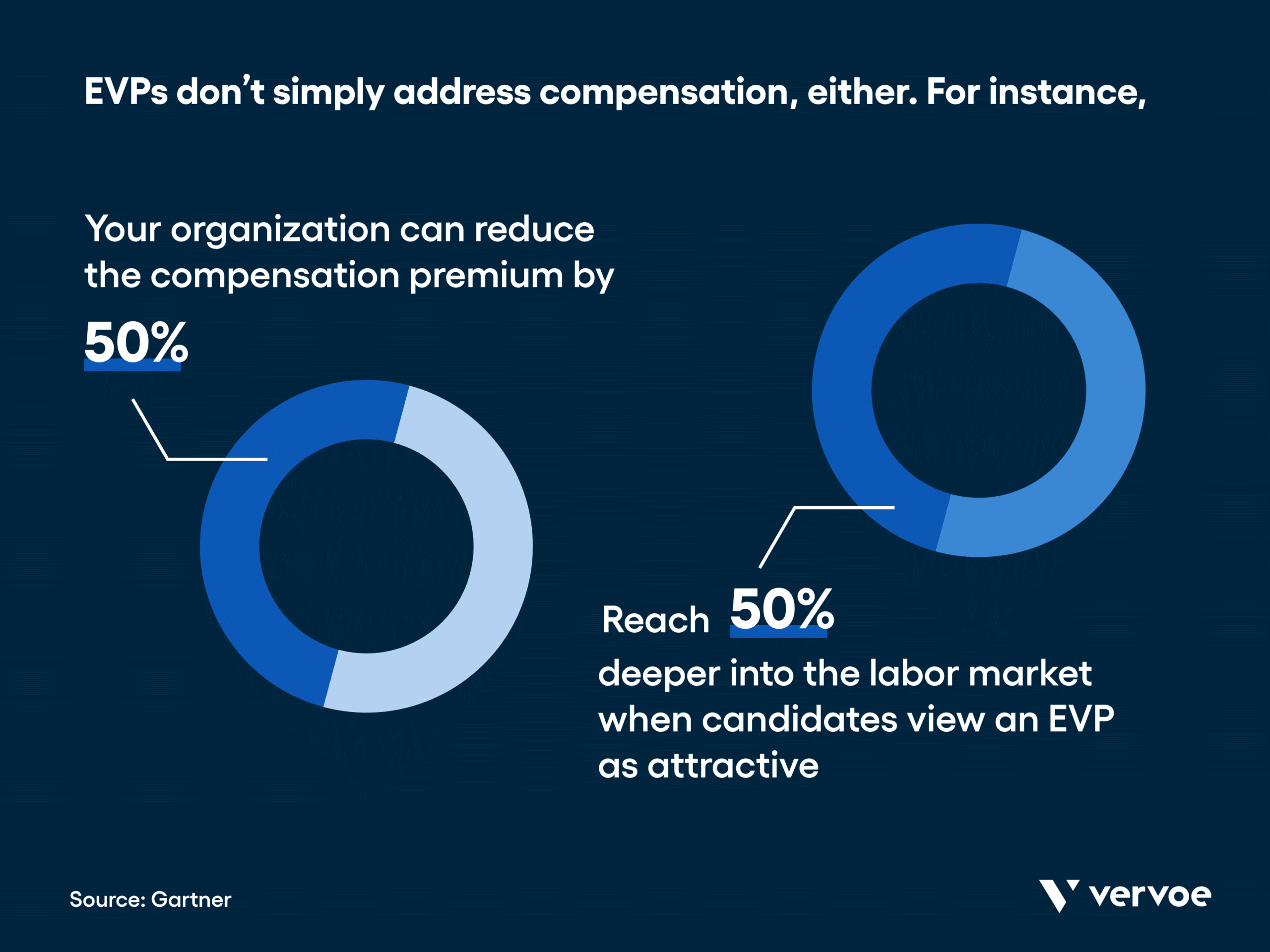 Infographic showing how organizations can reduce compensation premium and reach by 50% with effective evps
