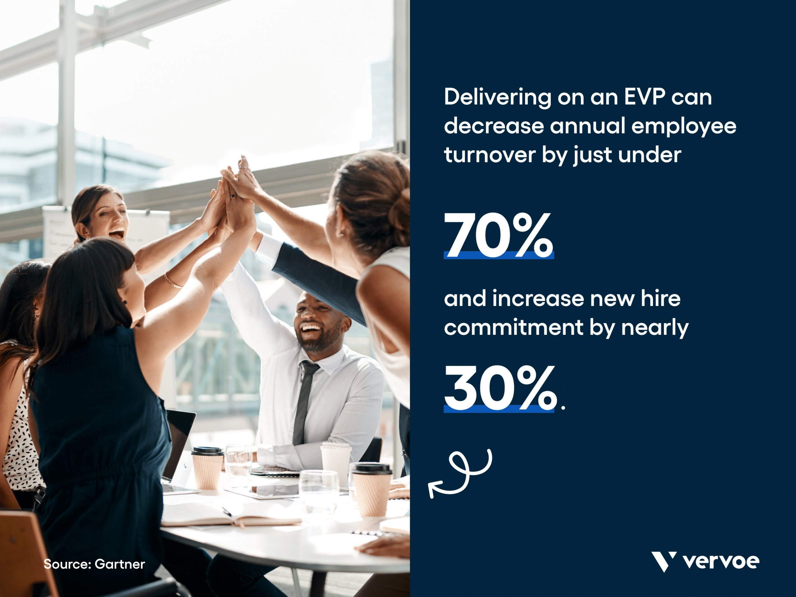 Infographic showing how evps can decrease employee turnover and increase new hire commitment