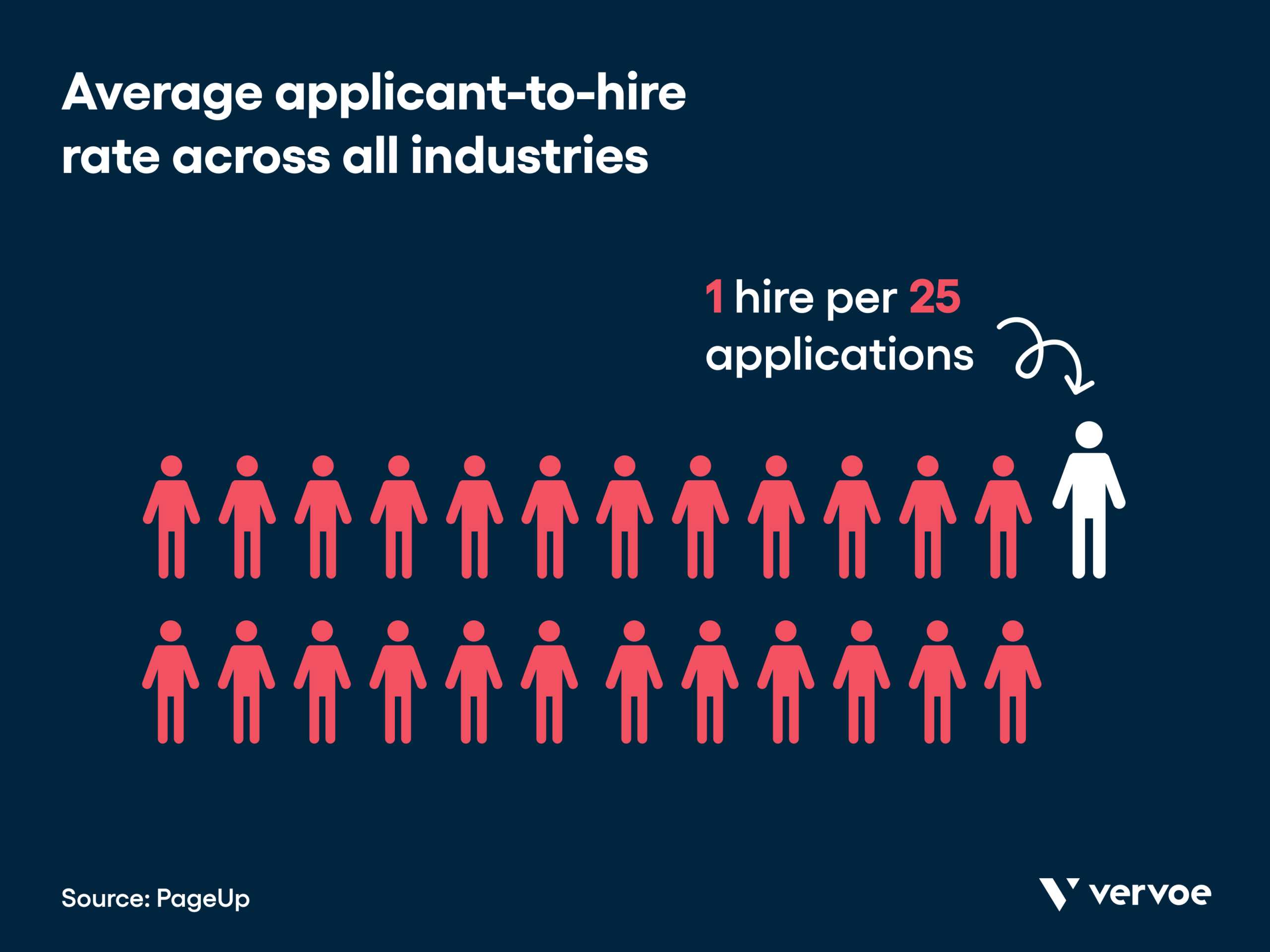 Average applicant to hire ratio, according to pageup