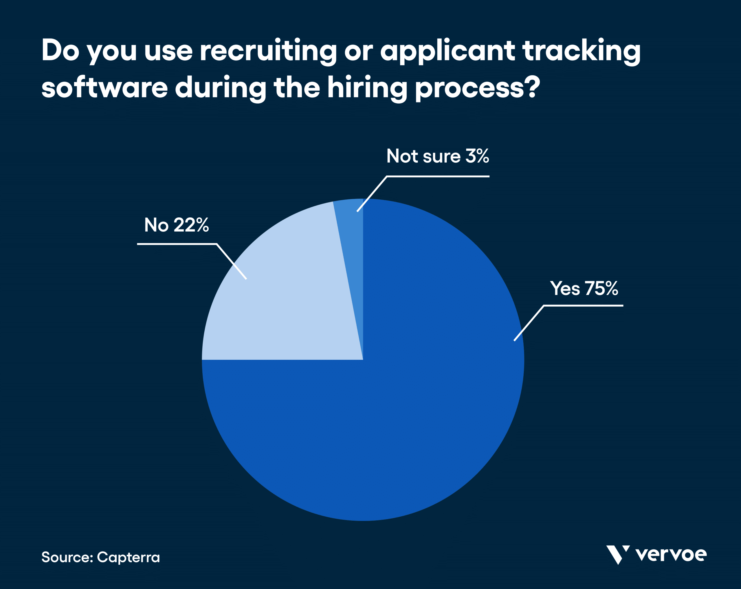 Infographic showing 75% of hiring professionals use ats