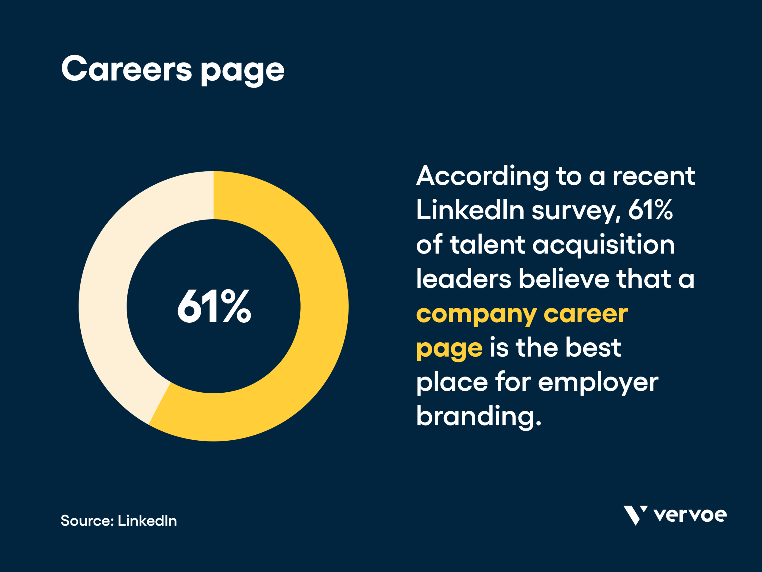 Infographic showing company careers page is best place for employer branding