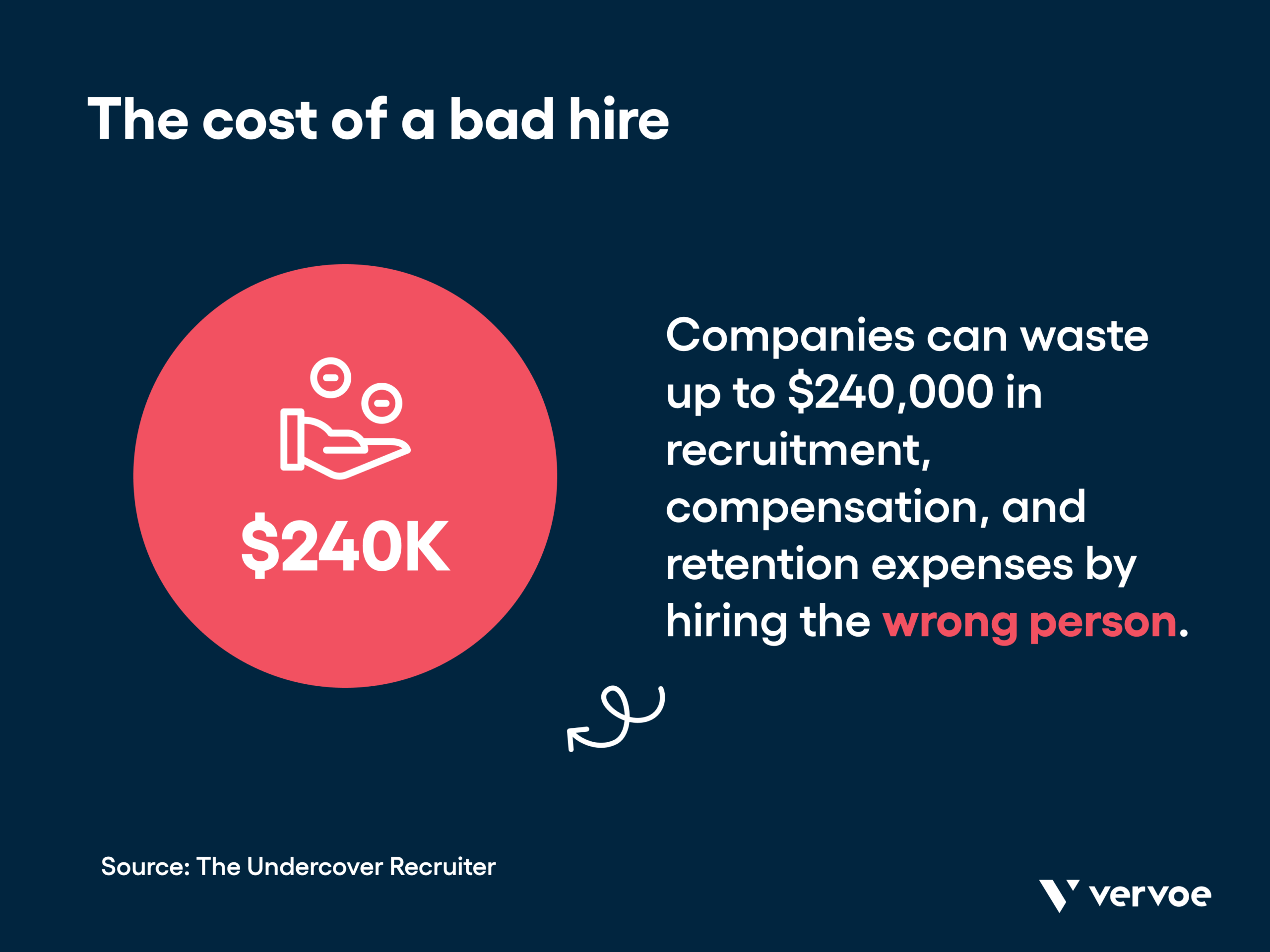 Infographic showing the cost of a bad hire