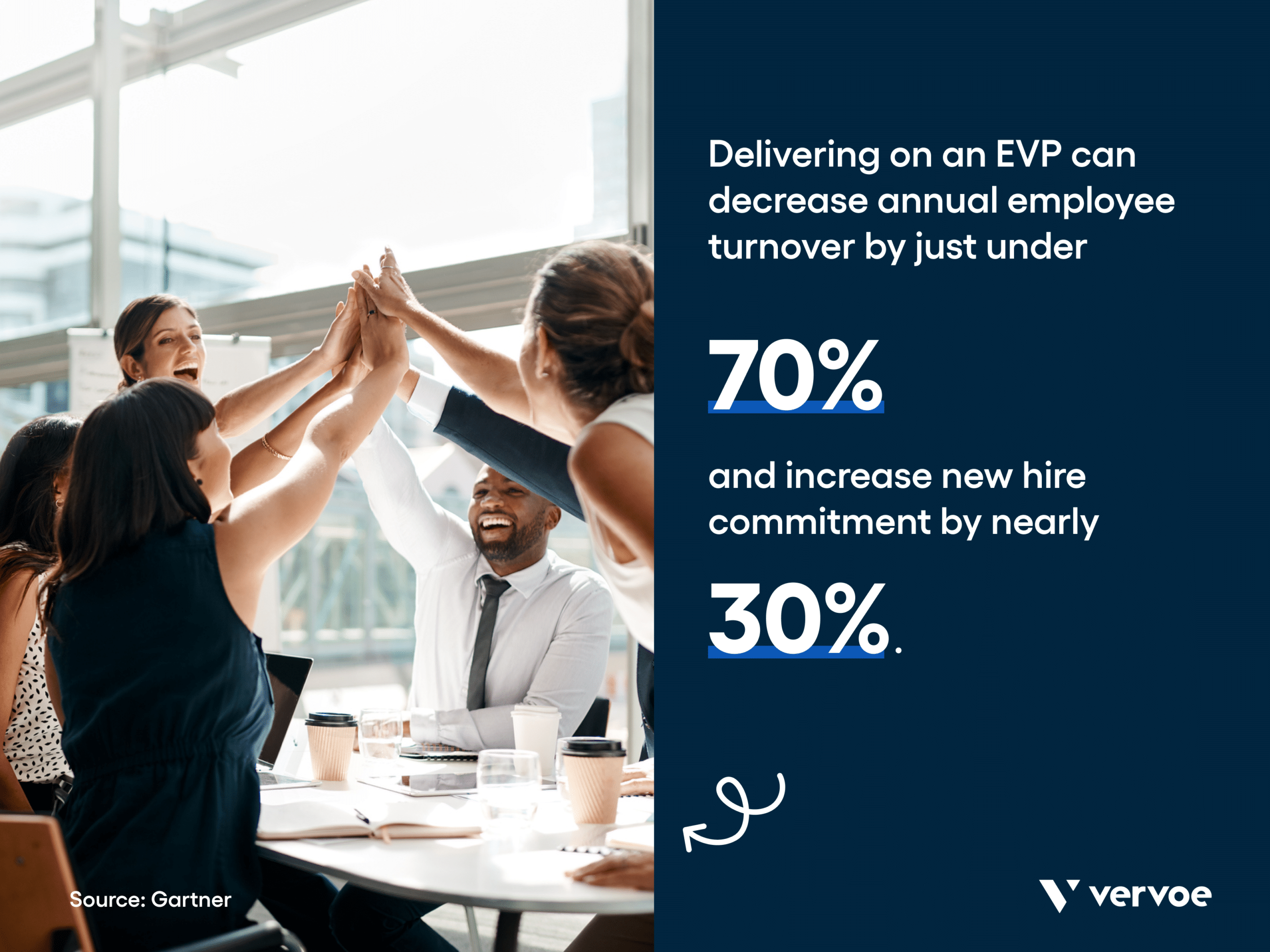 Infographic showing evps can decrease turnover and increase new hire commitment
