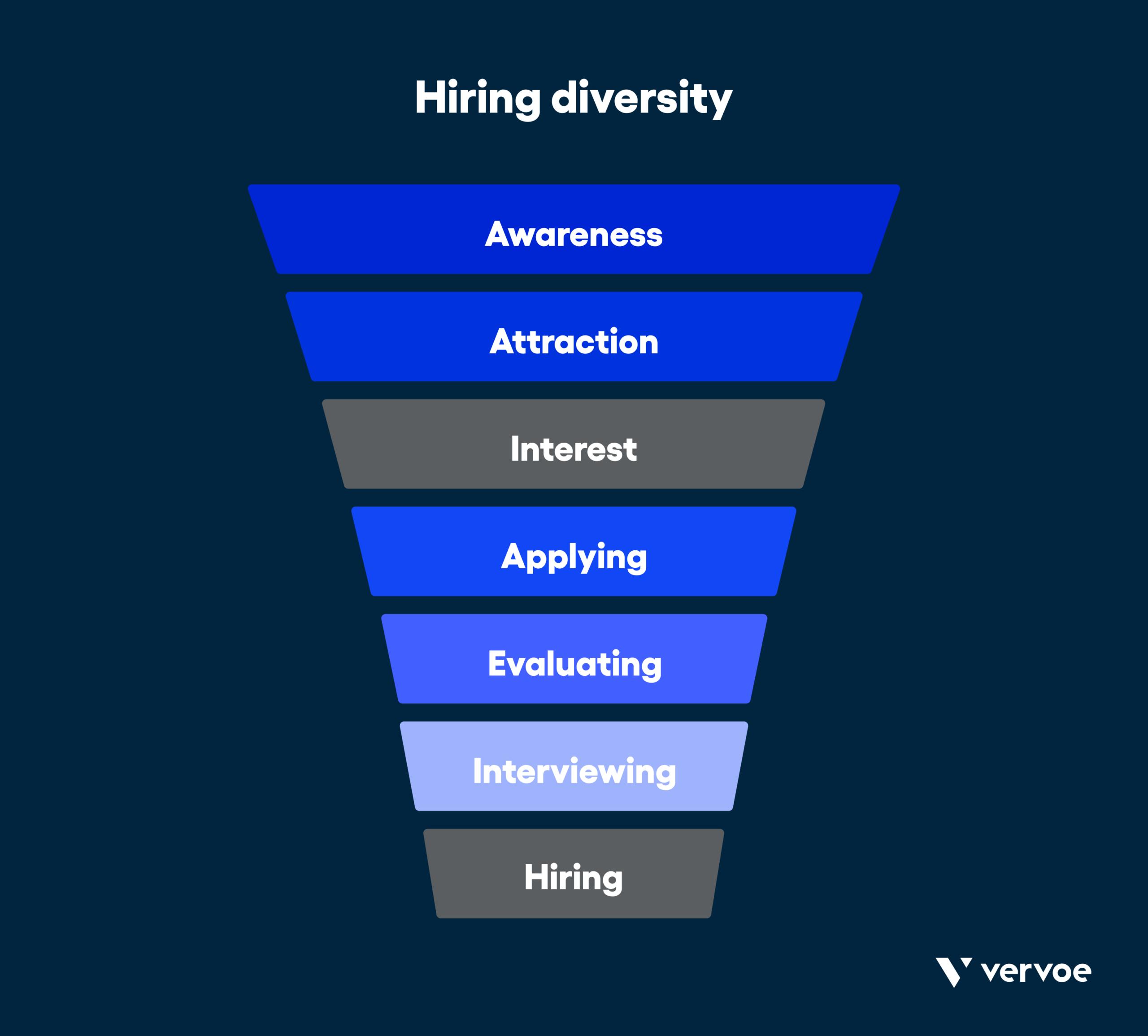 Hiring diversity