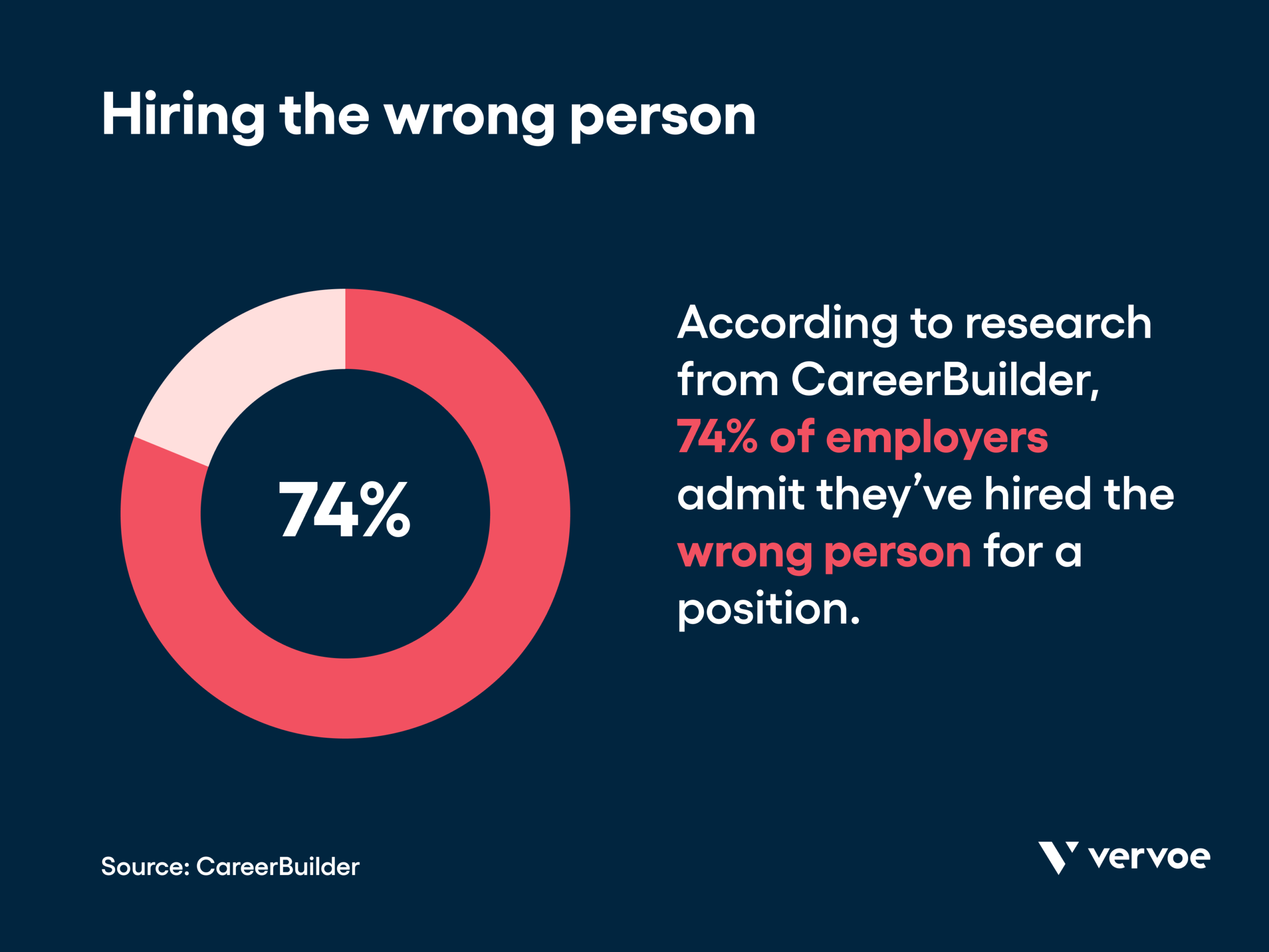 Infographic showing 74% of employers have hired the wrong person for a position