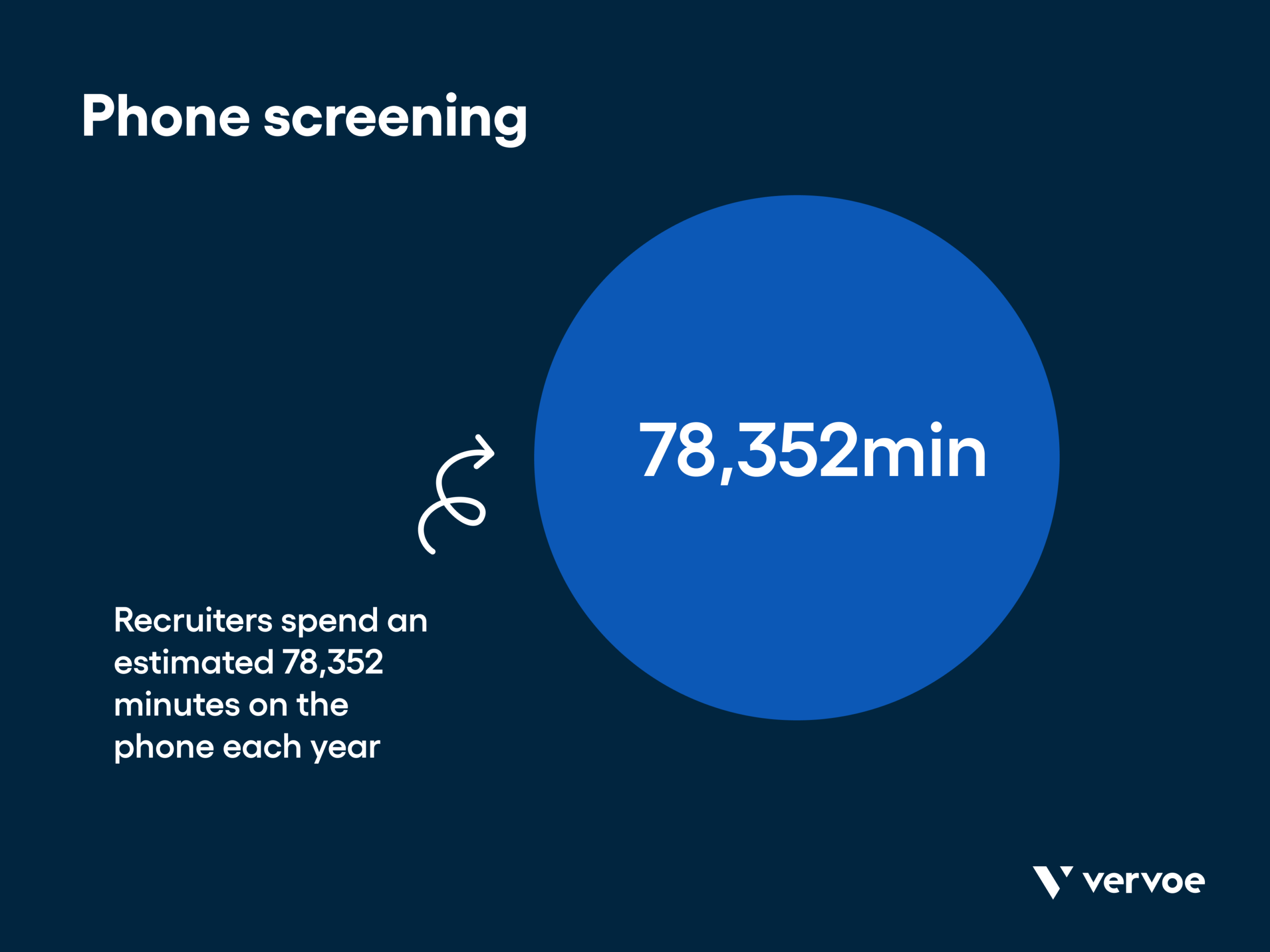 Time recruiters spend phone screening each year