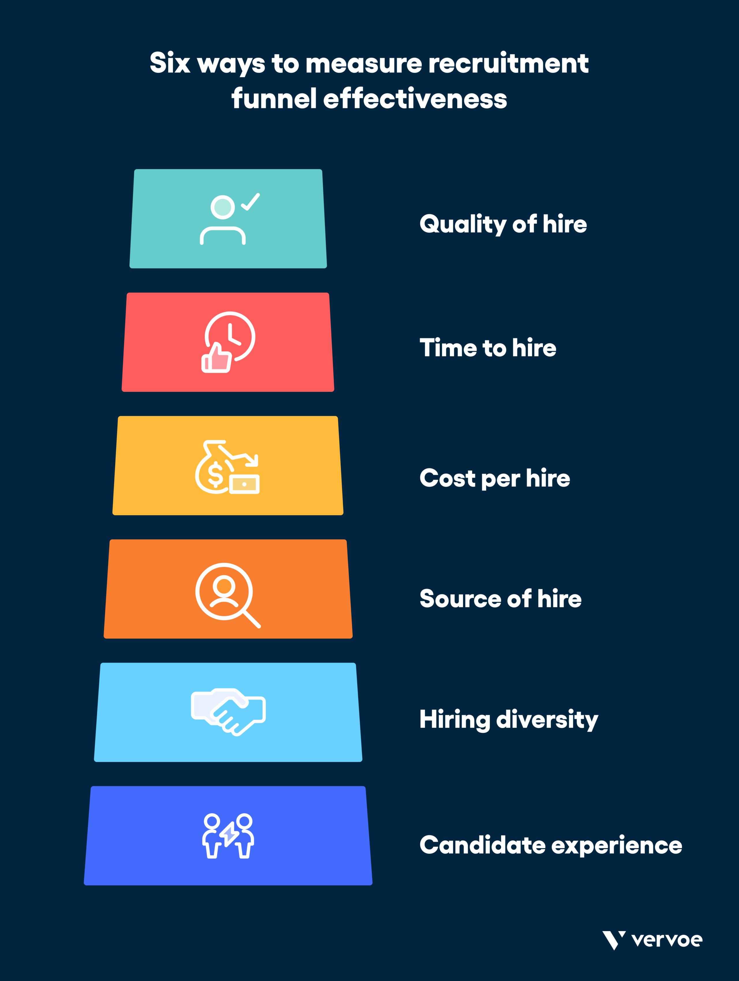 Six ways to measure recruitment funnel effectiveness