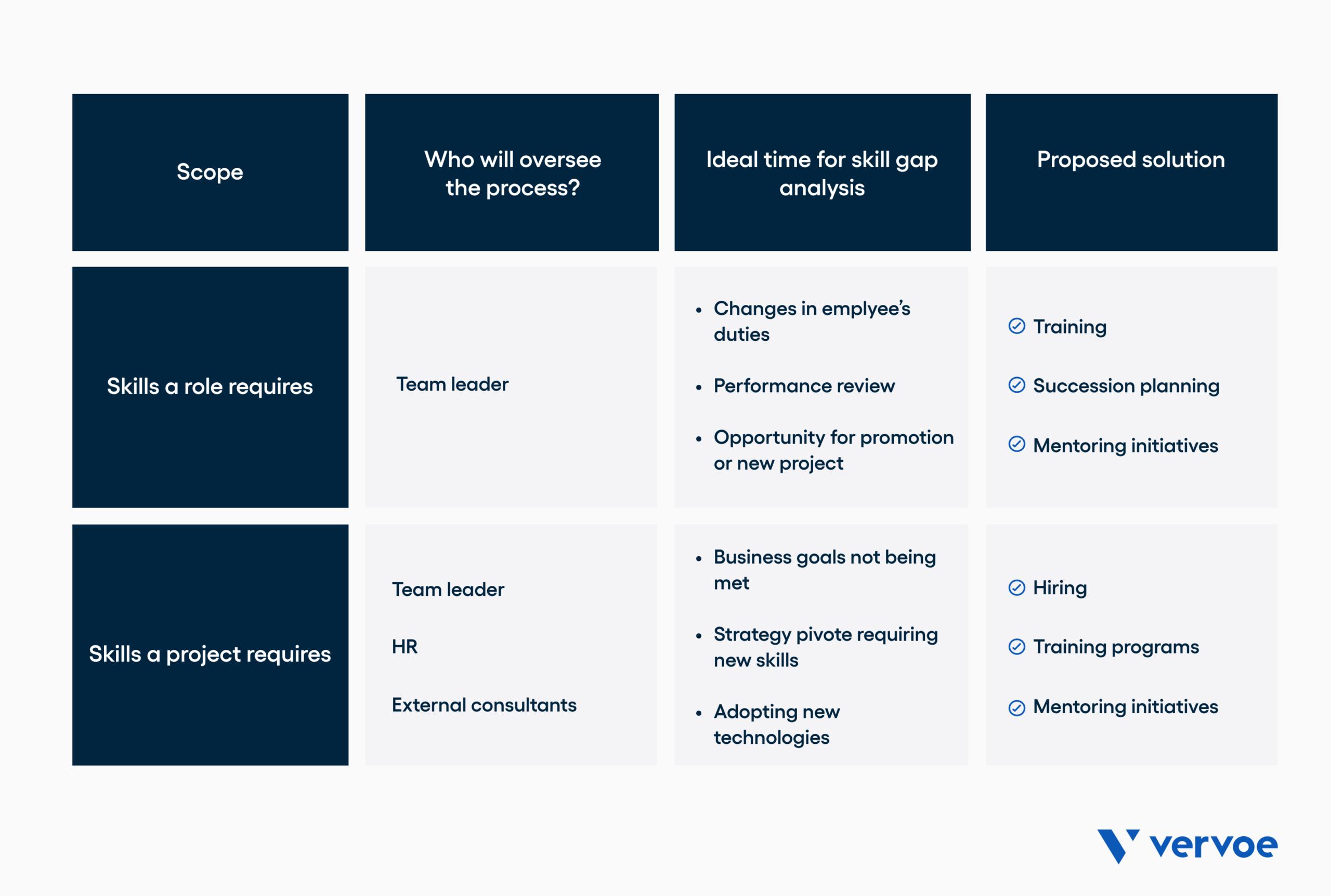 Skills gap analysis chart
