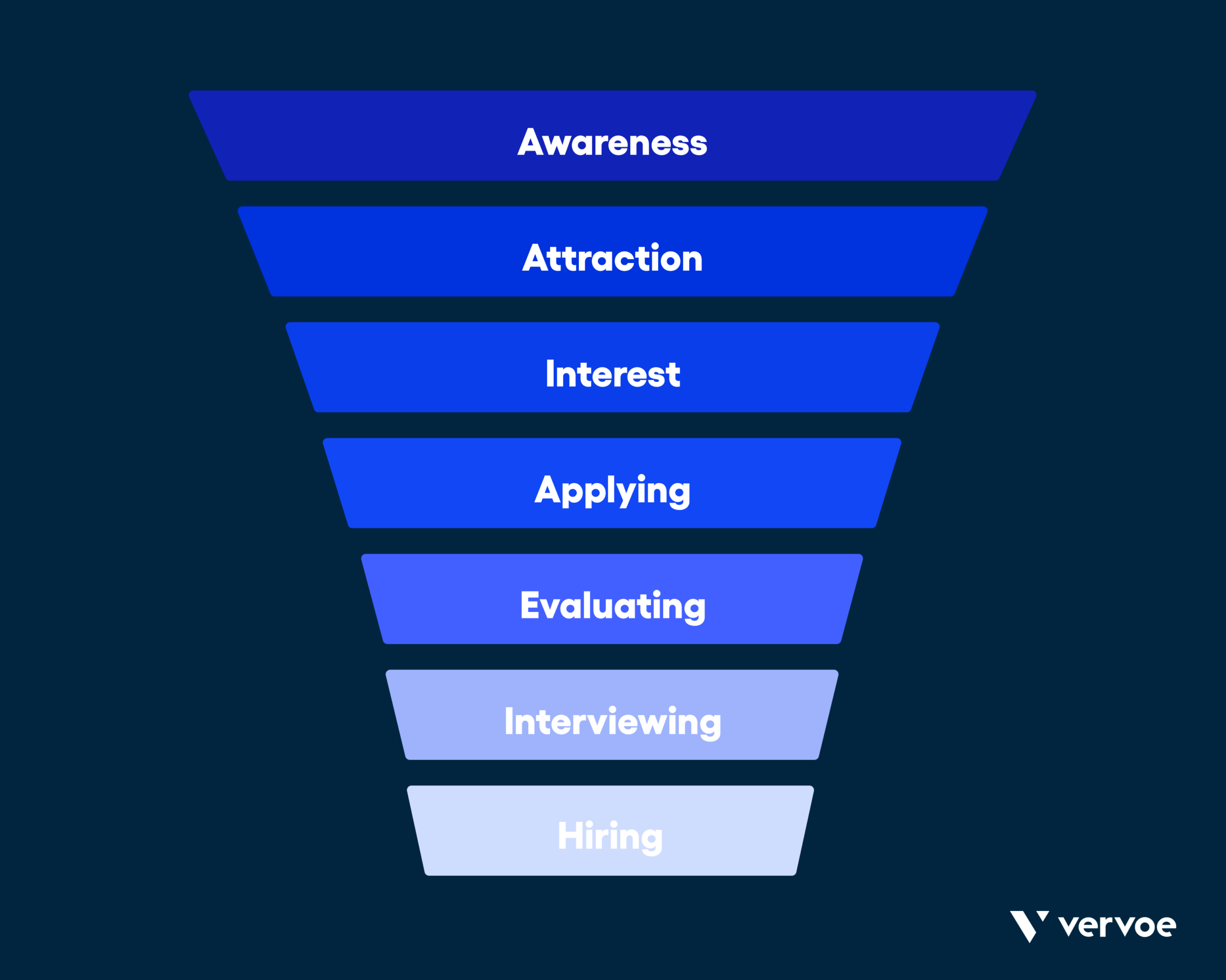 Infographic showing 7 steps of recruitment funnel