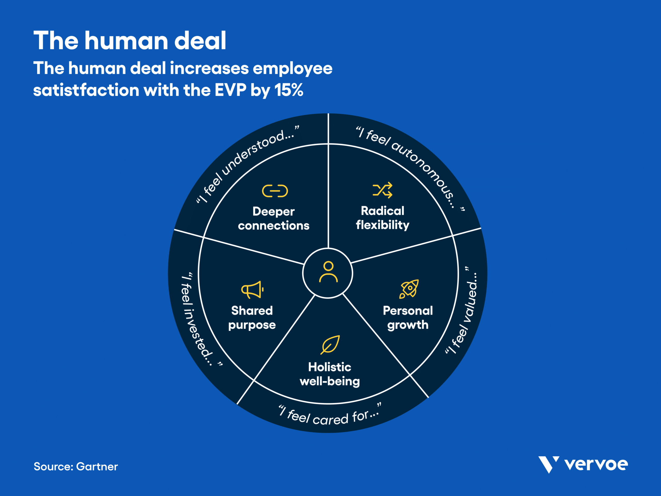 Infographic showing how the human deal increases employee satisfaction with the evp by 15%