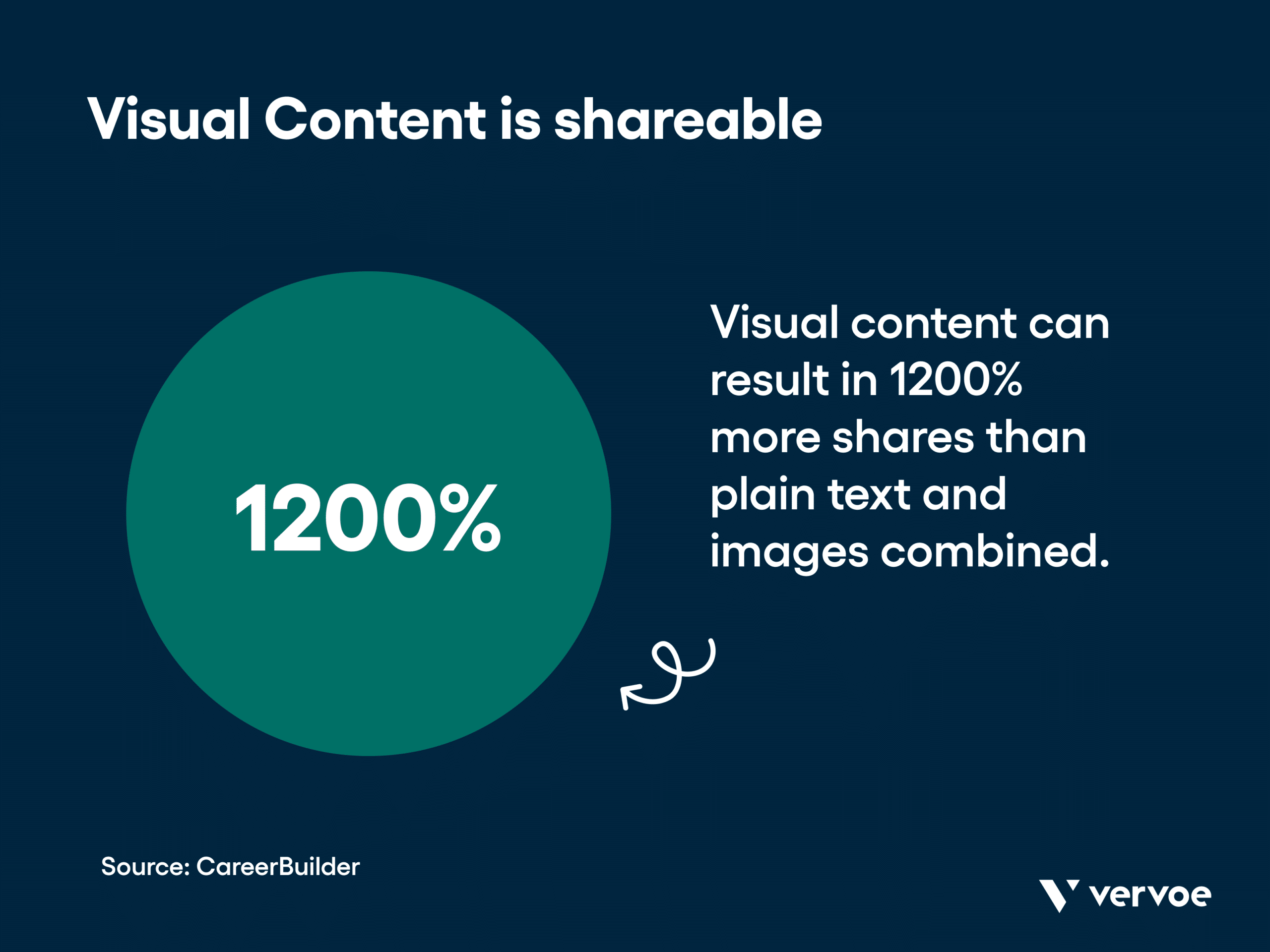 Infographic showing visual content can result in 1200% more shares than plan text and images combined