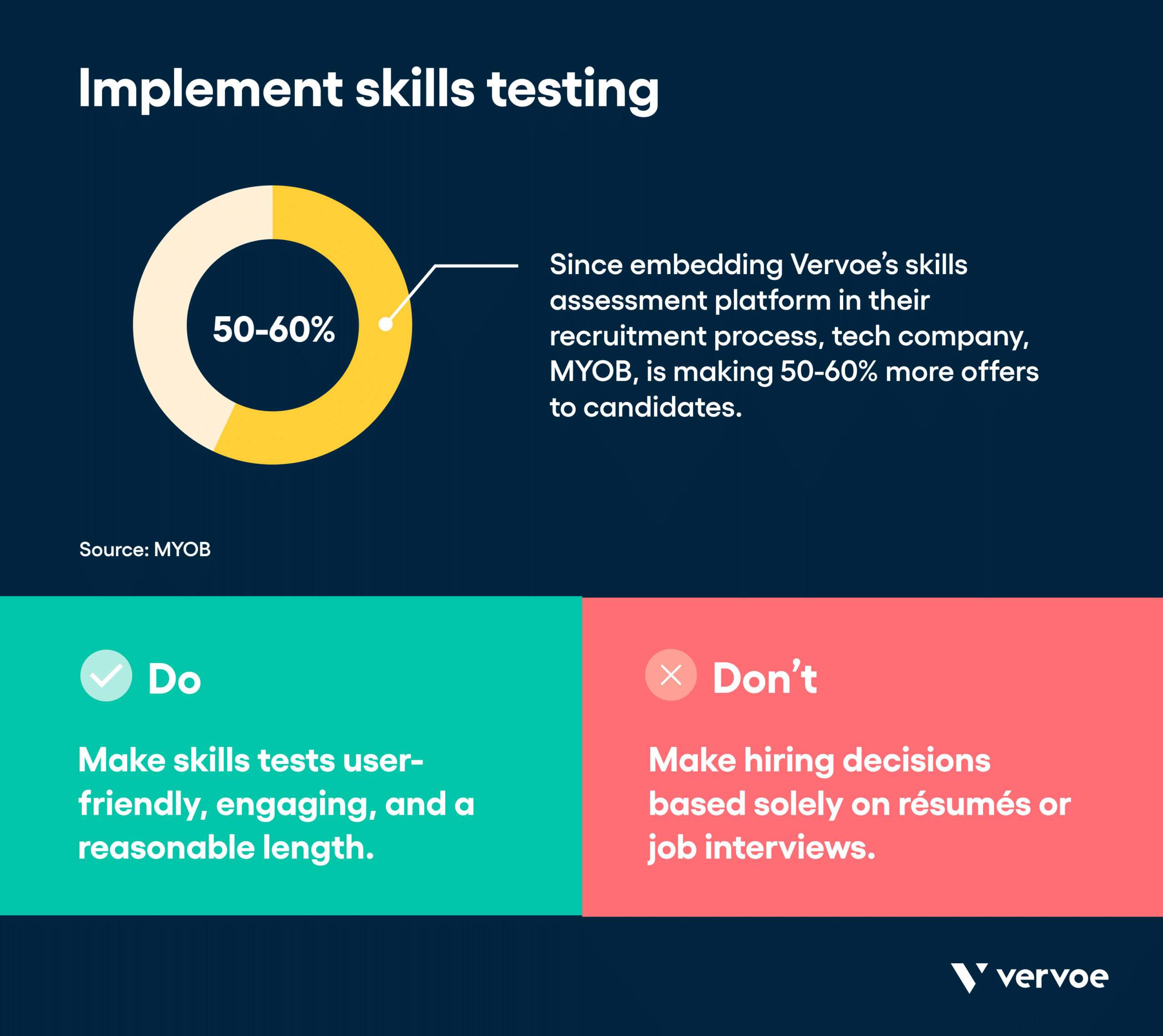 Infographic showing skills testing can result in more offers to candidates