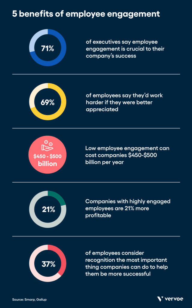 Infographic showing 5 benefits of employee engagement