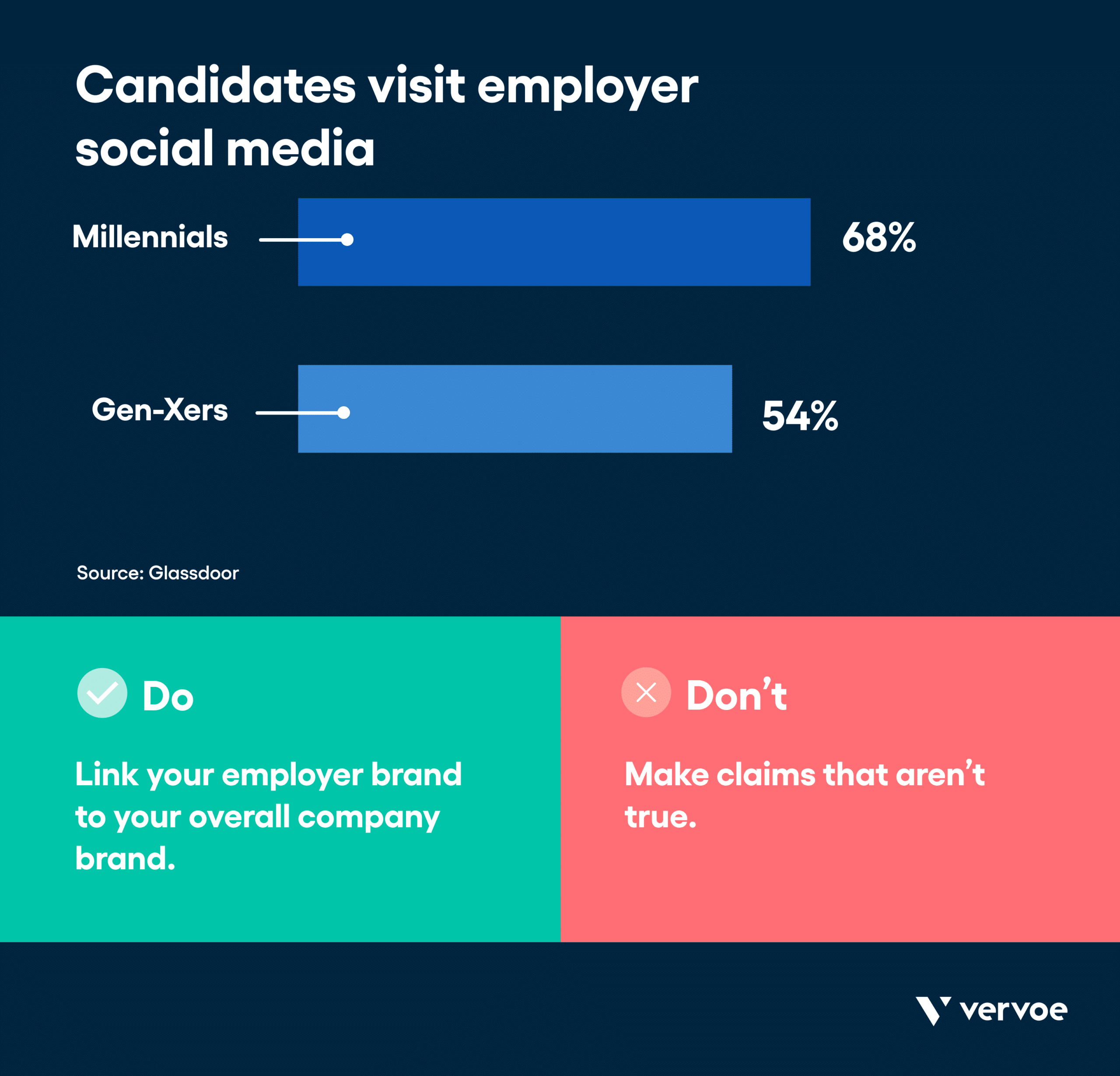 Infographic showing candidates visit employee social media