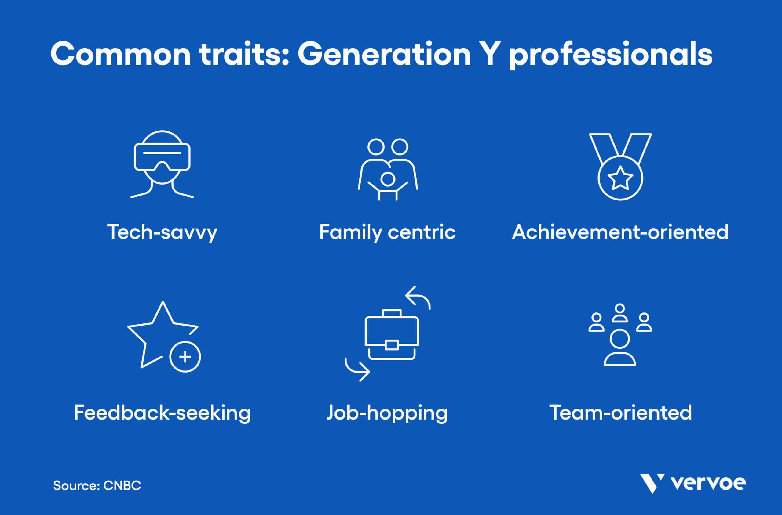 Infographic showing common traits of generation y professionals