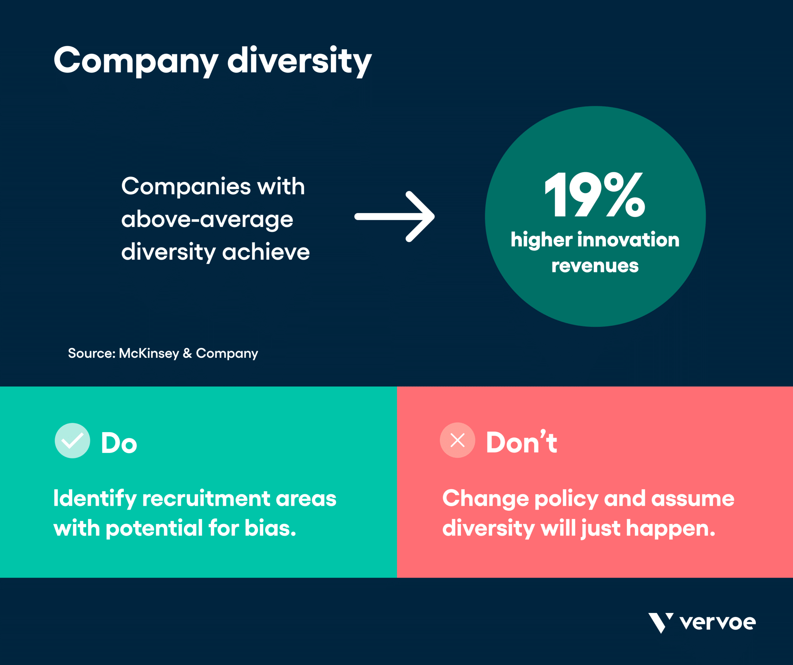 Infographic showing company diversity can increase revenue 19%