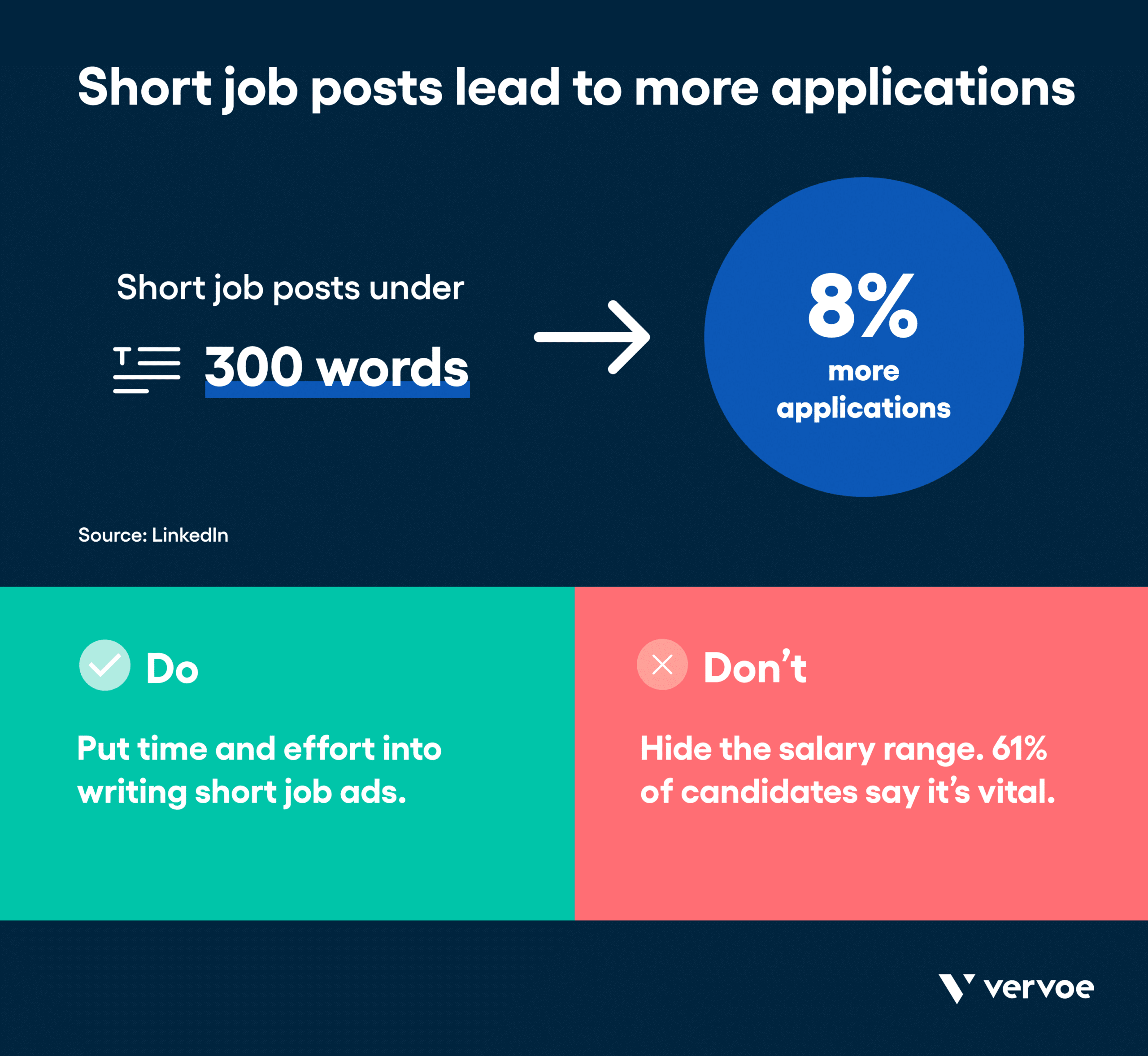 Infographic showing short posts lead to more applications
