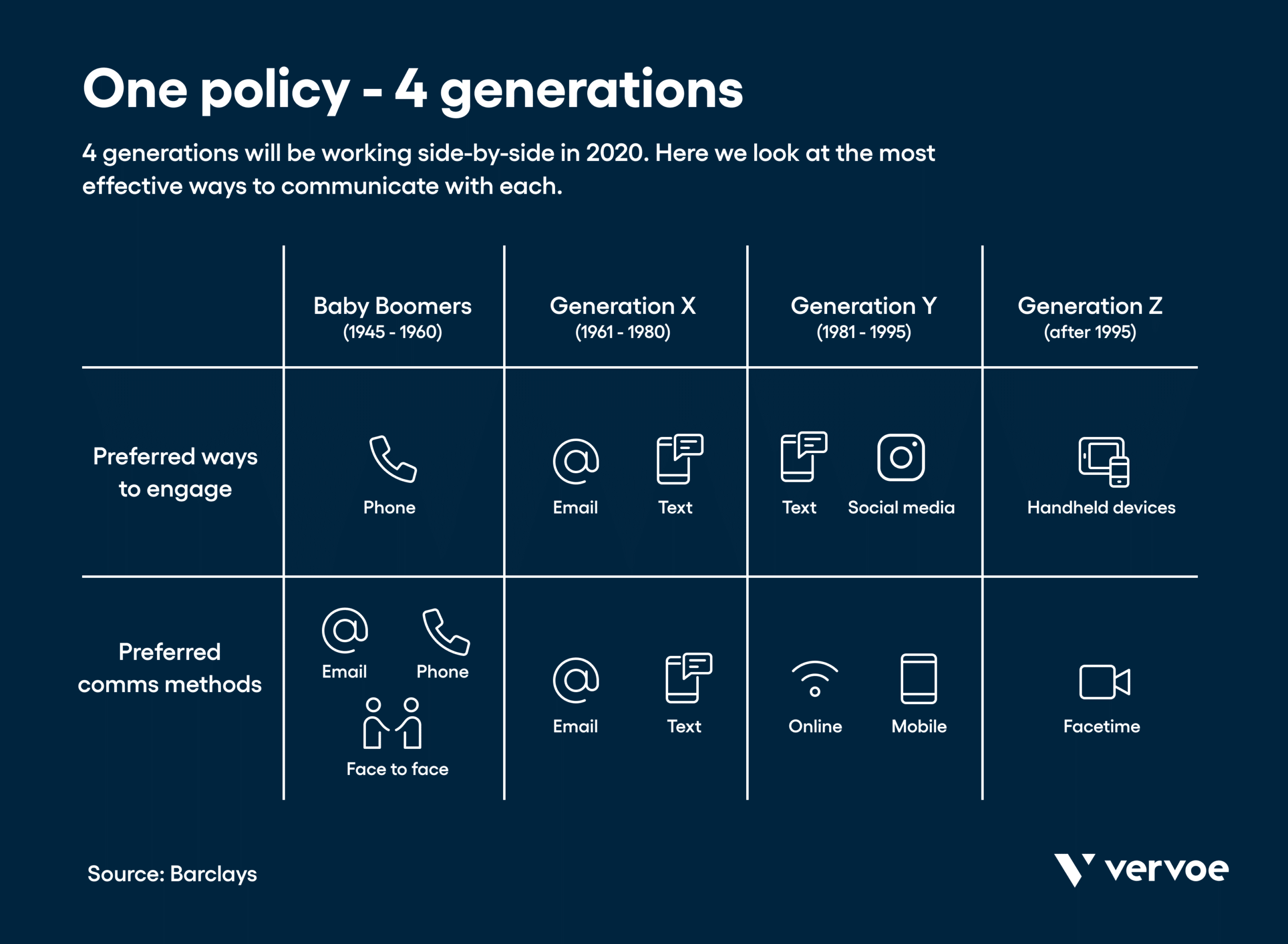 Infographic showing how to communicate with each generation