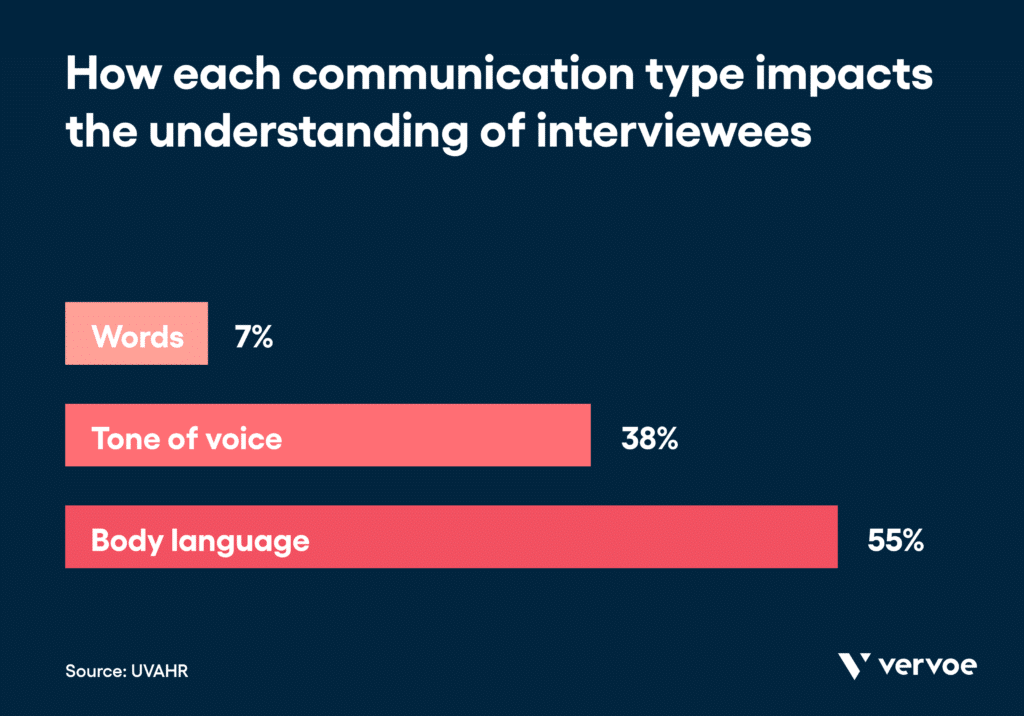 Infographic showing the effects of different communication types on interviewees
