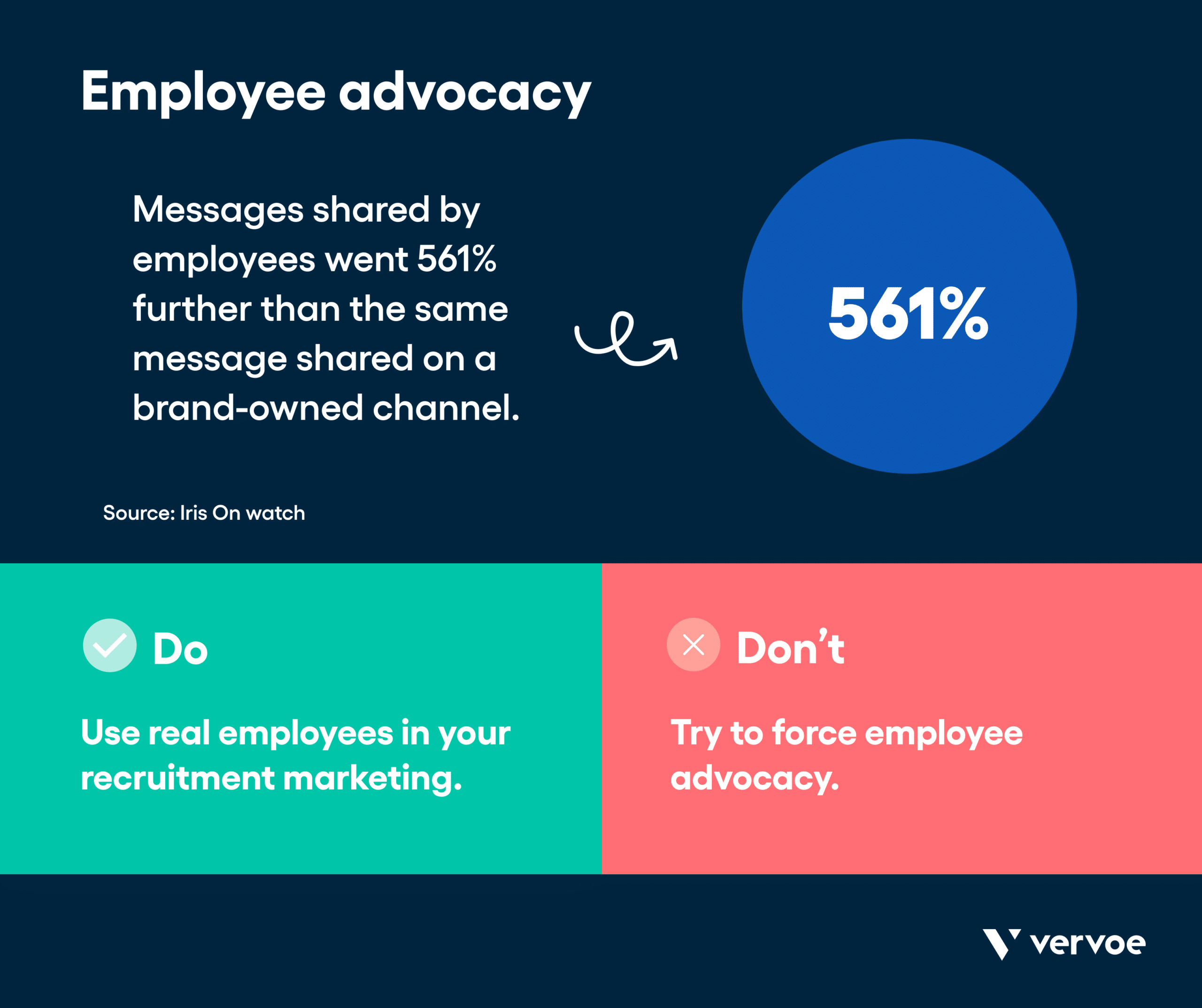 Infographic showing effects of employee advocacy