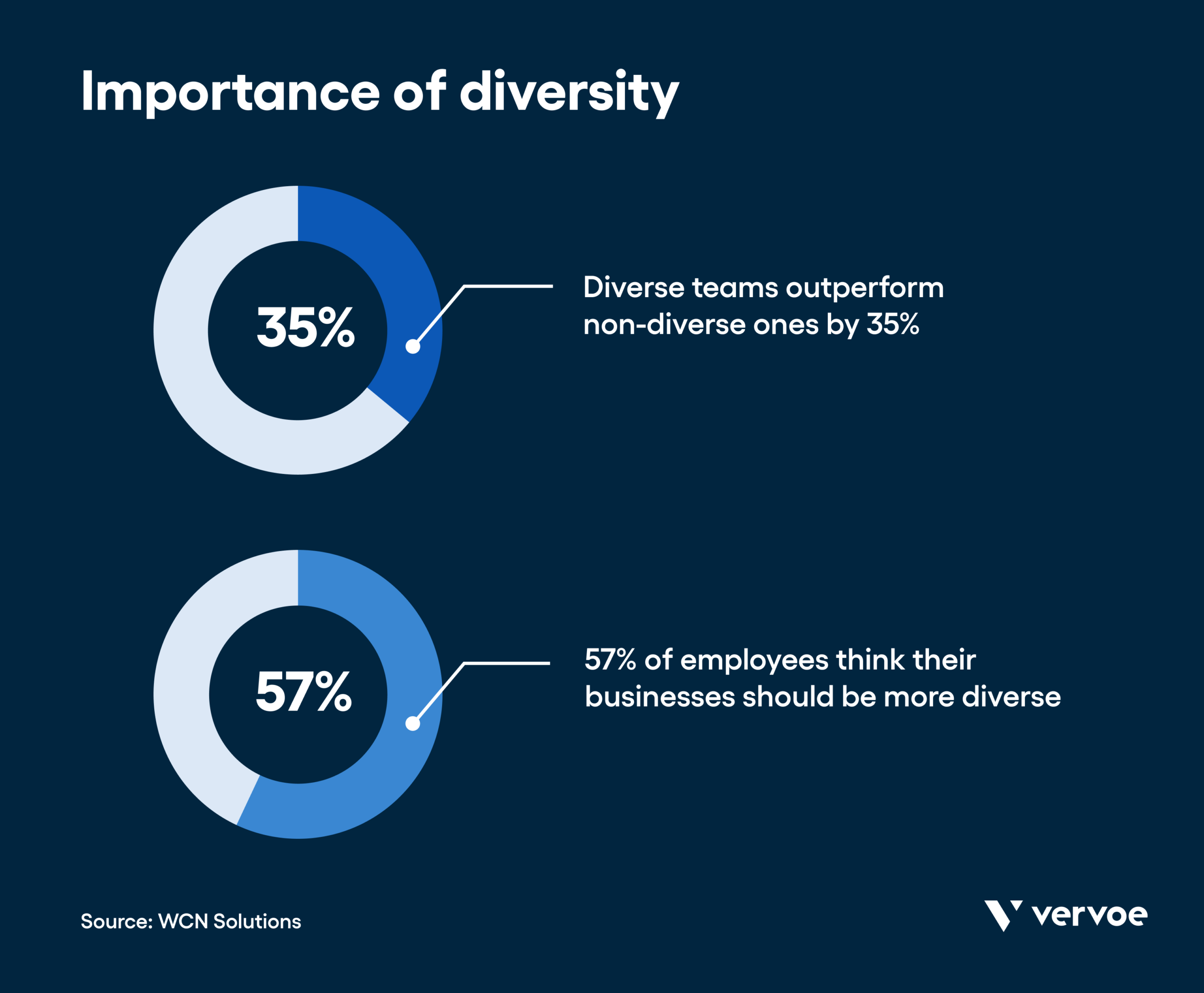 Infographic showing importance of diversity to candidates
