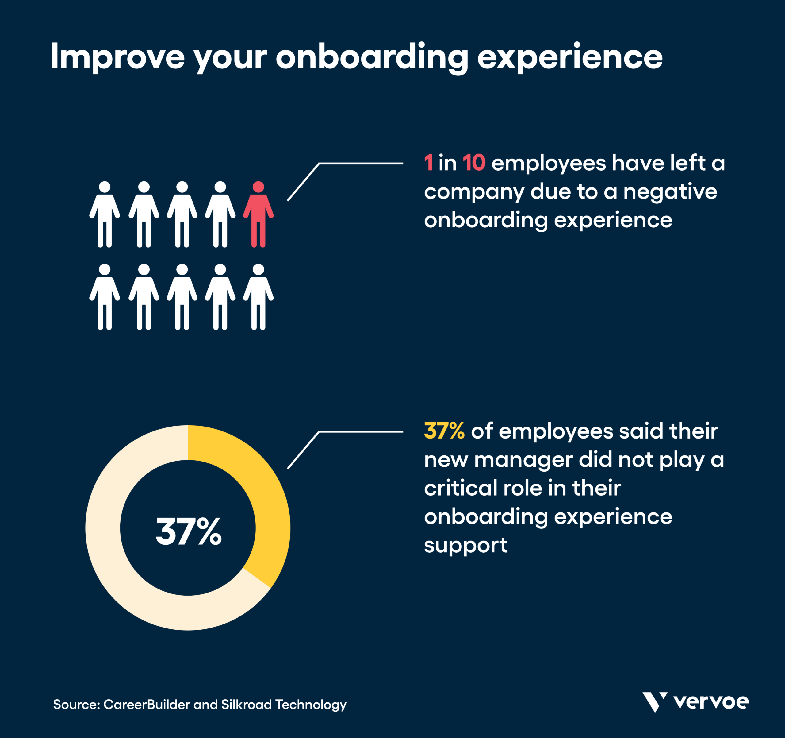 Infographic showing the importance of the onboarding experience