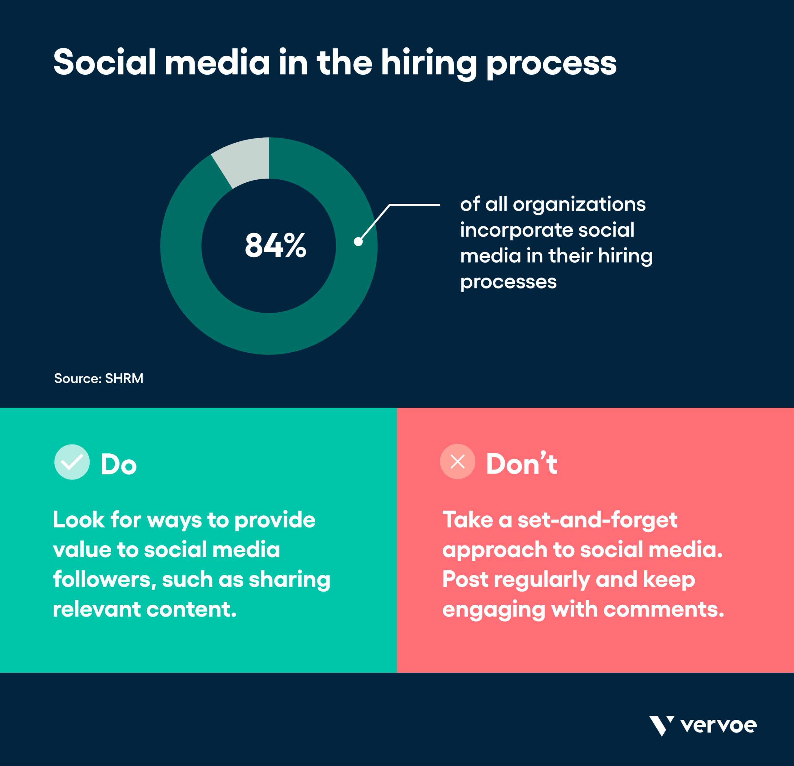 Infographic showing how to make the most of social media in hiring